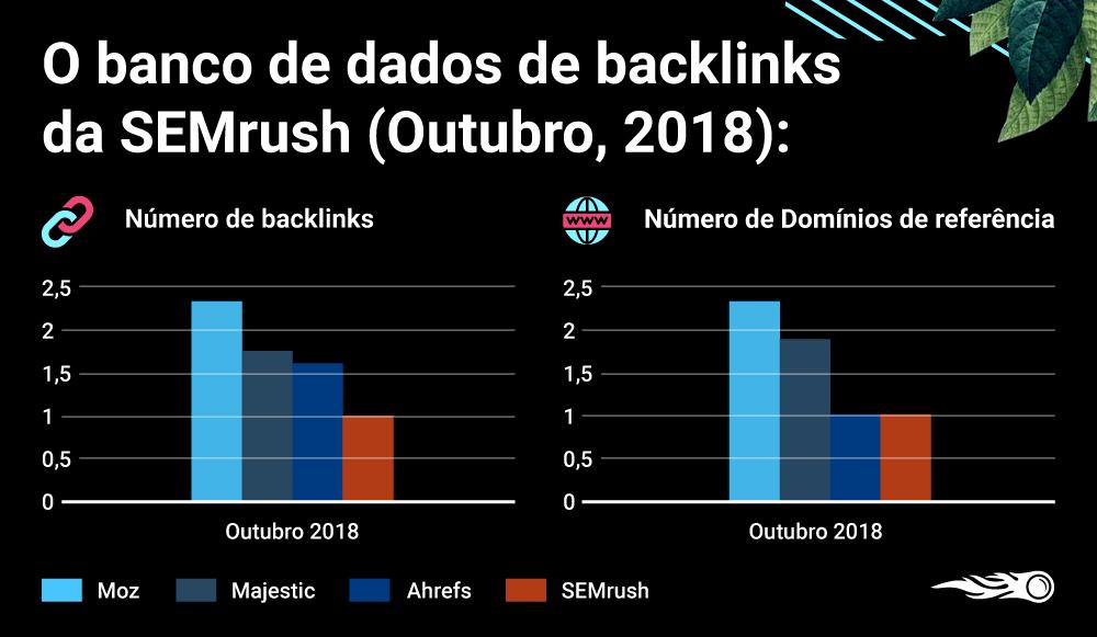 O novo banco de dados de backlinks da SEMrush: Maior, melhor, mais rápido. Imagem 4